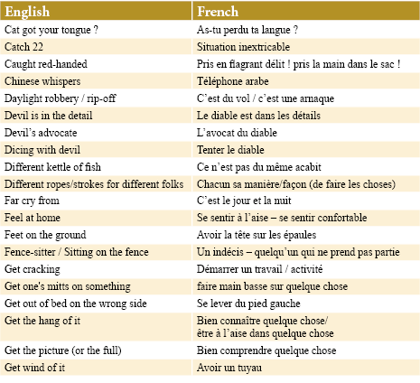 Expressions English to French